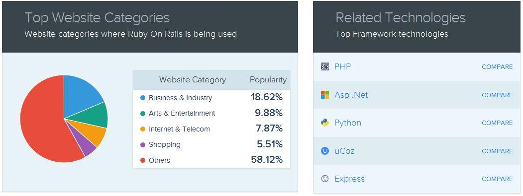 websites using Ruby on Rails