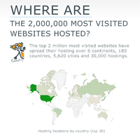 Where are the most visited websites hosted