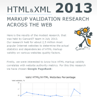 CancanIT Markup Validation Research 2013